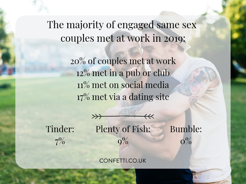 how engaged same sex couples meet