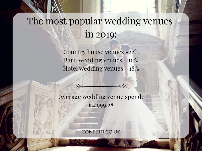 popular wedding venues in 2019