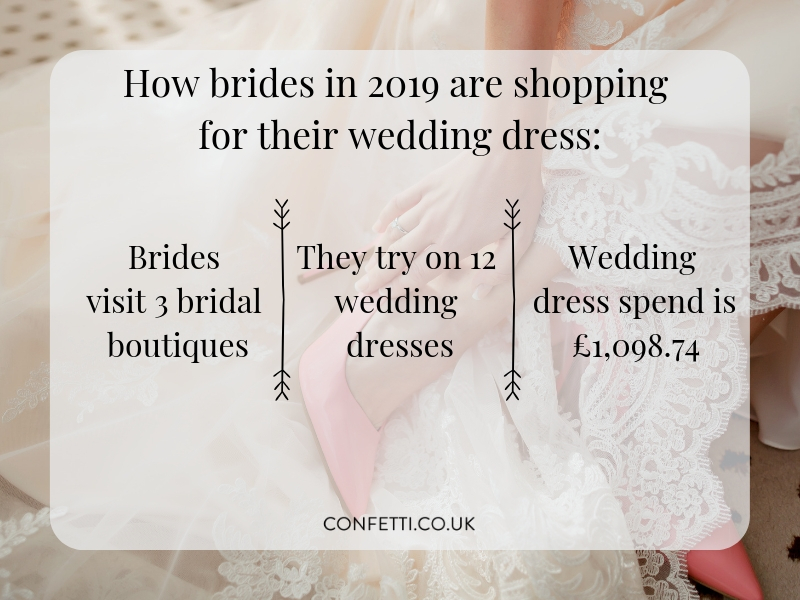 wedding dress shopping stats