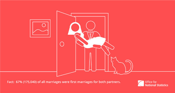 Marriage ceremonies stats from the ONS