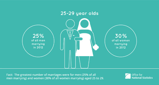 First marriages and remarriages statistics by the ONS